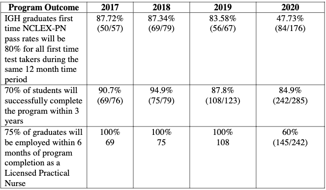 Image of the IGH program outcomes from 2017 to 2020