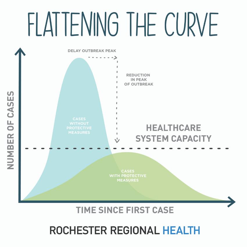 Flattening the curve of coronavirus