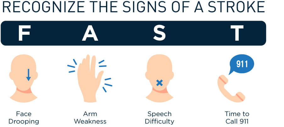 Signs of a stroke infographic